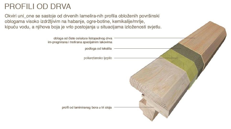 Profil od drveta